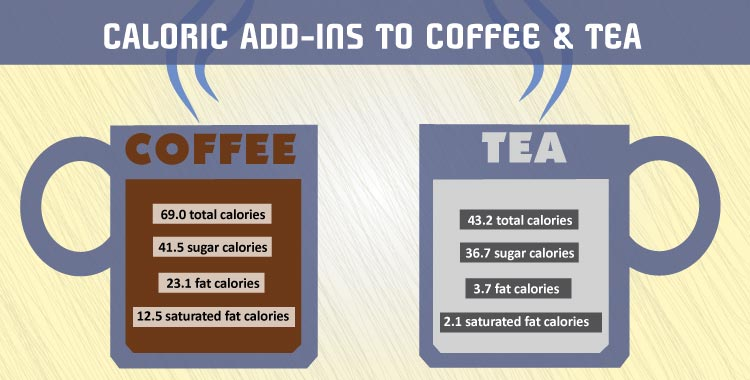 CALORIC-ADD-INS-TO-COFFEE-&-TEA